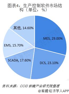 圖表4:生產控制軟件市場結構(單位:%)