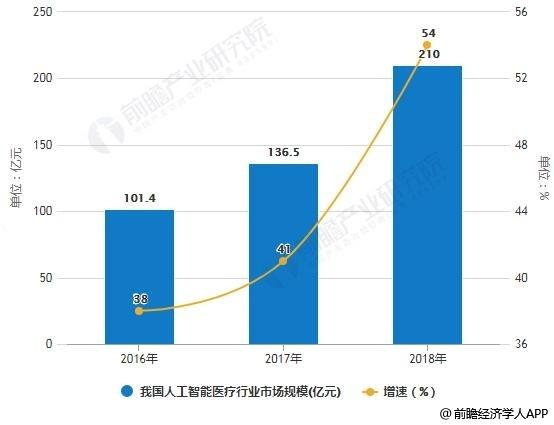 2016-2018年中国医疗人工智能行业市场规模统计及增长情况预测