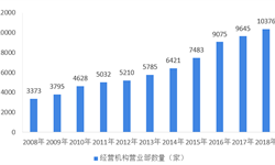 2018年中国证券营业机构营业部发展现状及趋势分析  区域饱和度趋高,轻型及新型证券营业部崛起
