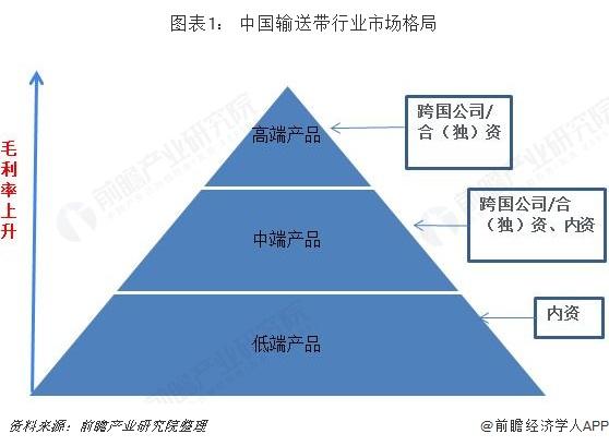 图表1: 中国输送带行业市场格局