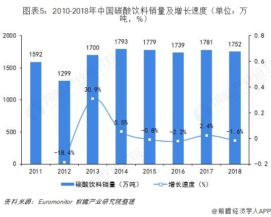 图表5:2010-2018年中国碳酸饮料销量及增长速度(单位:万吨,%)