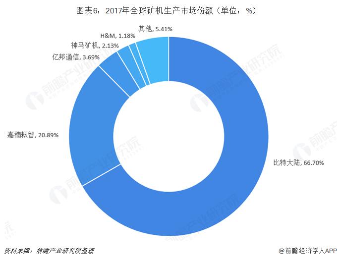 图表6:2017年全球矿机生产市场份额(单位:%)