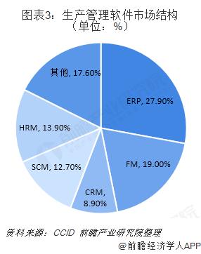 图表3:生产管理软件市场结构(单位:%)