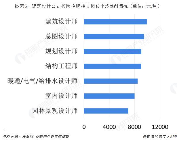 图表5:建筑设计公司校园招聘相关岗位平均薪酬情况(单位:元/月)