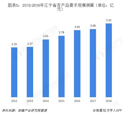 图表5:2012-2018年辽宁省杏产品需求规模测算(单位:亿元)