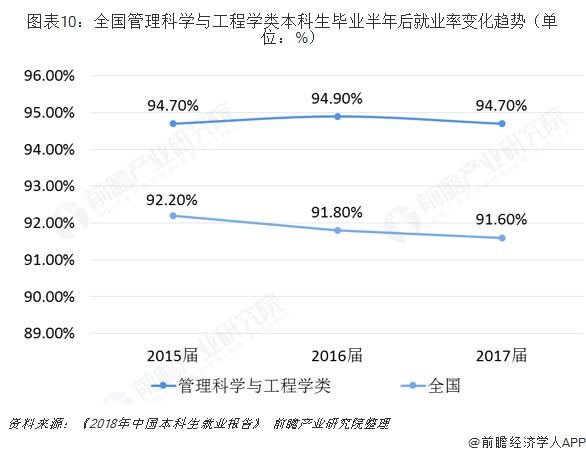 图表10:全国管理科学与工程学类本科生毕业半年后就业率变化趋势(单位:%)