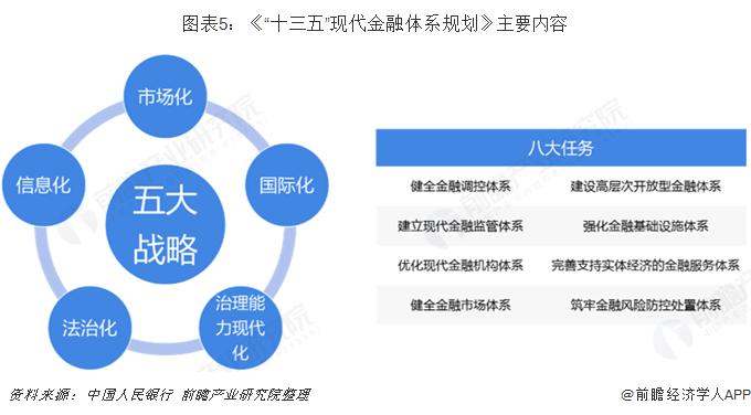 """图表5:《""""十三五""""现代金融体系规划》主要内容"""