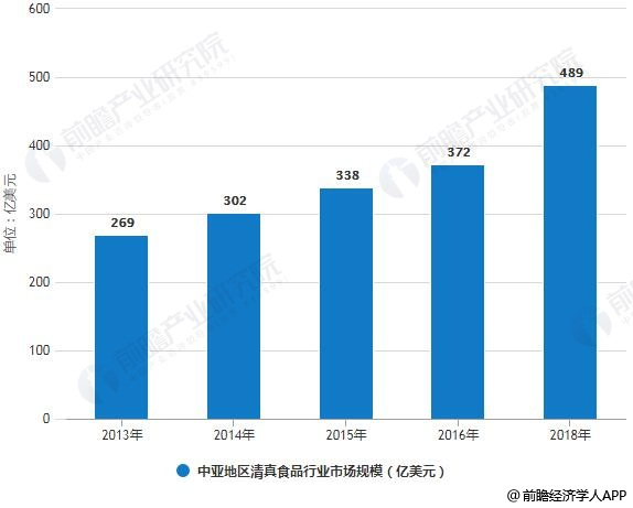 2013-2018年中亚地区清真食品行业市场规模统计情况及预测