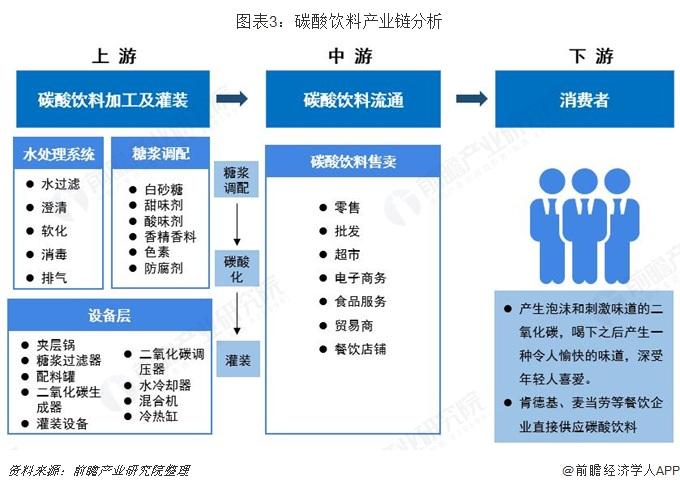 图表3:碳酸饮料产业链分析