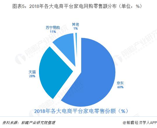 图表5:2018年各大电商平台家电网购零售额分布(单位:%)