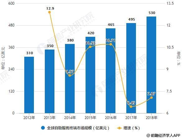 2012-2018年全球自助服务终端市场规模统计及增长情况