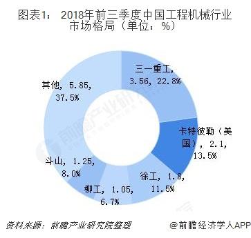 图表1: 2018年前三季度中国工程机械行业市场格局(单位:%)