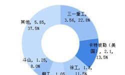 2018年中国<em>工程机械</em><em>涂料</em>行业市场趋势与发展前景分析,水性化趋势逐渐增强【组图】