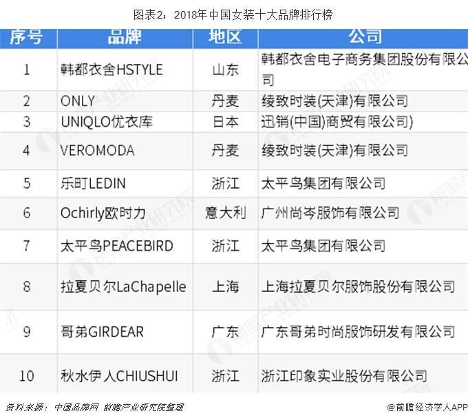 图表2:2018年中国女装十大品牌排行榜