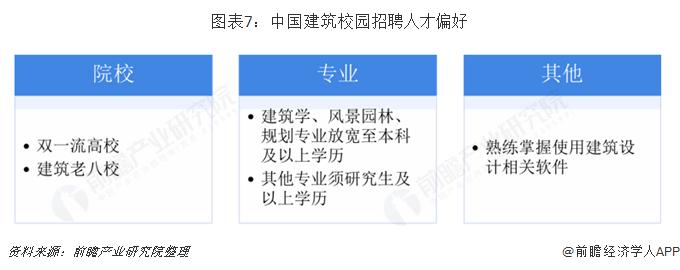 图表7:中国建筑校园招聘人才偏好