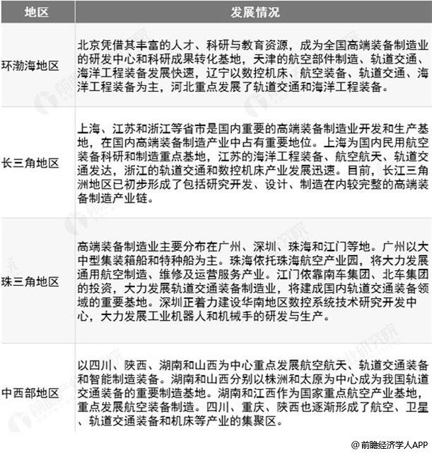 中国高端装备制造重点区域分析情况