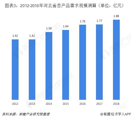 图表3:2012-2018年河北省杏产品需求规模测算(单位:亿元)