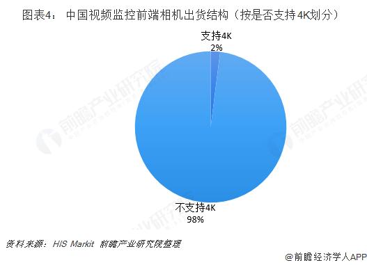 图表4: 中国视频监控前端相机出货结构(按是否支持4K划分)