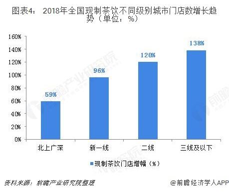 图表4: 2018年全国现制茶饮不同级别城市门店数增长趋势(单位:%)