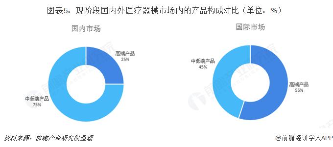 图表5:现阶段国内外医疗器械市场内的产品构成对比(单位:%)