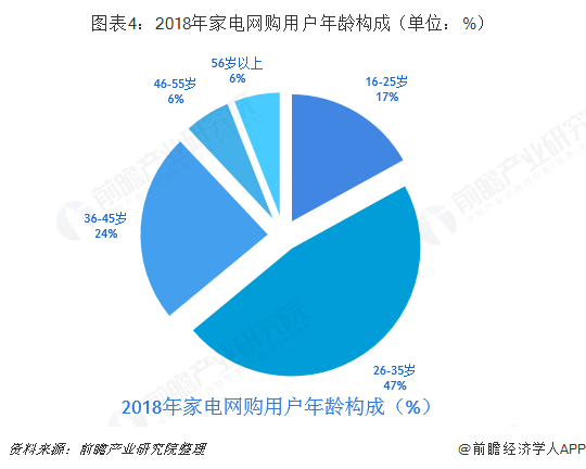 图表4:2018年家电网购用户年龄构成(单位:%)