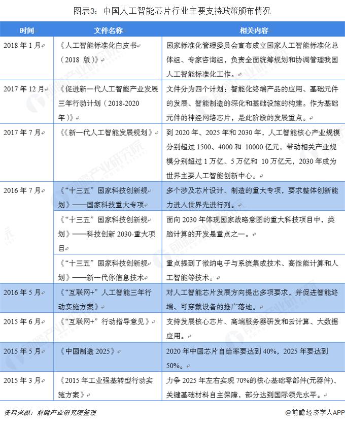 图表3:中国人工智能芯片行业主要支持政策颁布情况