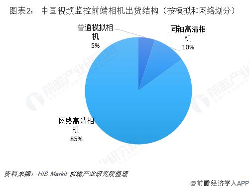 图表2: 中国视频监控前端相机出货结构(按模拟和网络划分)