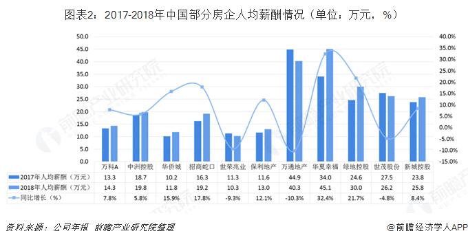 图表2:2017-2018年中国部分房企人均薪酬情况(单位:万元,%)