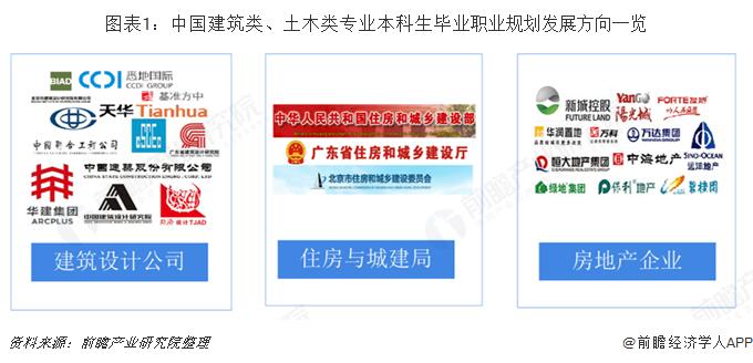 图表1:中国建筑类、土木类专业本科生毕业职业规划发展方向一览