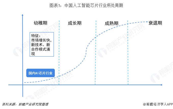 图表1:中国人工智能芯片行业所处周期