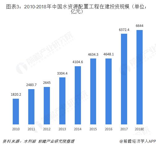 图表3:2010-2018年中国水资源配置工程在建投资规模(单位:亿元)
