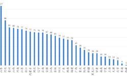 2018年<em>村镇</em><em>银行</em>区域分布现状分析:山东数量最多,东部地区最优秀【组图】