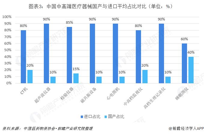 图表3:中国中高端医疗器械国产与进口平均占比对比(单位:%)
