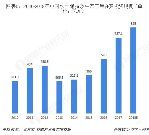 图表5:2010-2018年中国水土保持及生态工程在建投资规模(单位:亿元)