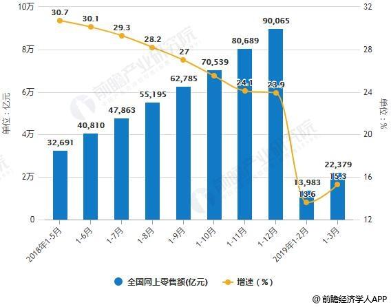 2018-2019年3月全国网上零售额统计及增长情况