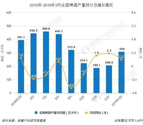 2018年-2019年3月全国啤酒产量统计及增长情况
