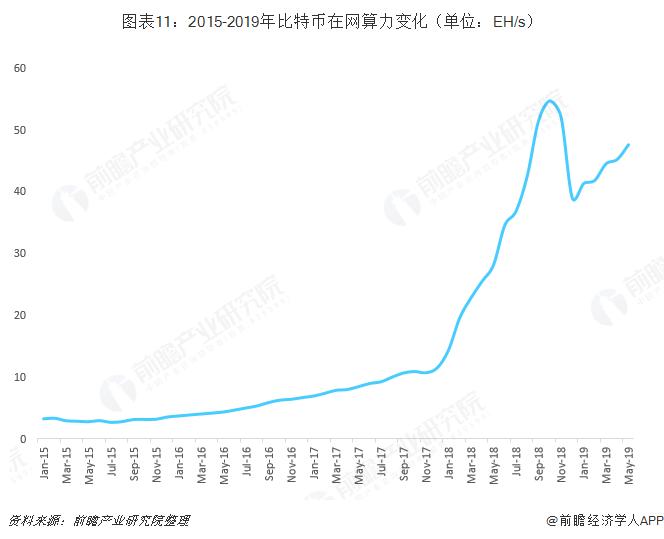 图表11:2015-2019年比特币在网算力变化(单位:EH/s)