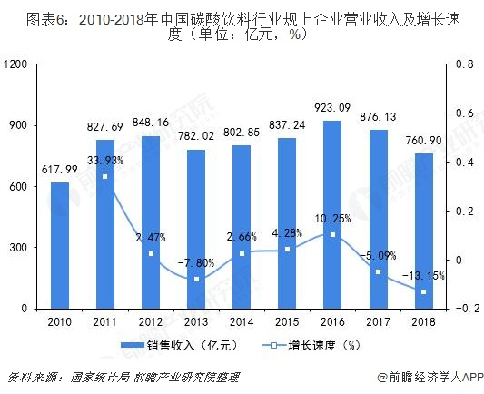 图表6:2010-2018年中国碳酸饮料行业规上企业营业收入及增长速度(单位:亿元,%)