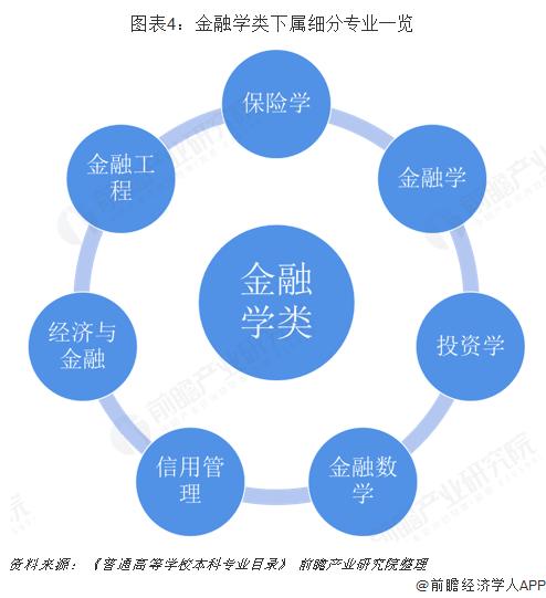 图表4:金融学类下属细分专业一览