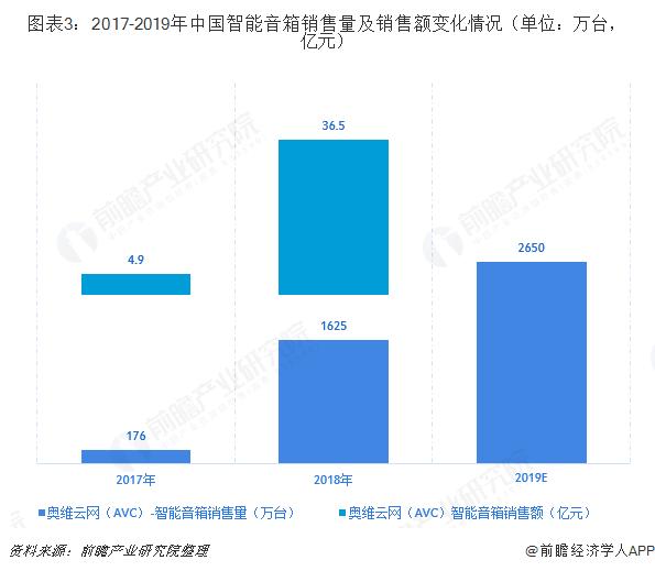 图表3:2017-2019年中国智能音箱销售量及销售额变化情况(单位:万台,亿元)