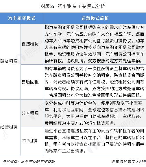 图表2:汽车租赁主要模式分析