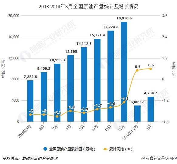 2018-2019年3月全国原油产量统计及增长情况