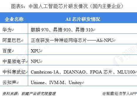 图表5:中国人工智能芯片研发情况(国内主要企业)