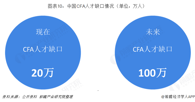 图表10:中国CFA人才缺口情况(单位:万人)
