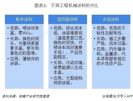 图表2: 不同工程机械涂料的对比