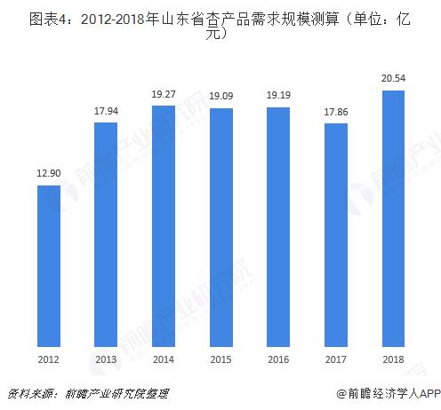 图表4:2012-2018年山东省杏产品需求规模测算(单位:亿元)