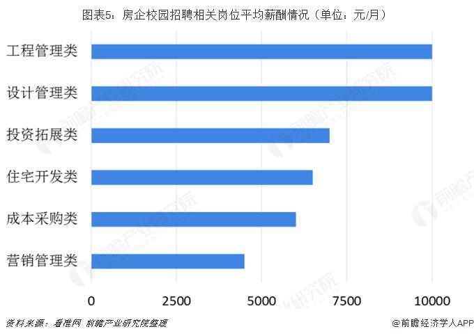 图表5:房企校园招聘相关岗位平均薪酬情况(单位:元/月)