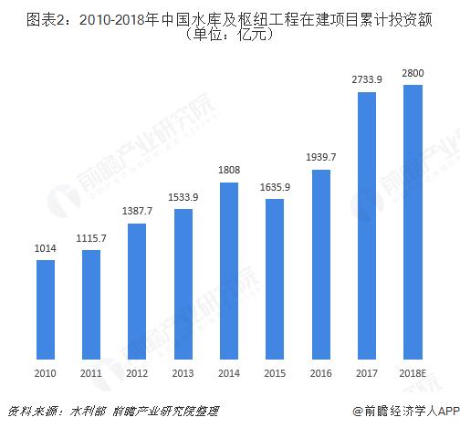 图表2:2010-2018年中国水库及枢纽工程在建项目累计投资额(单位:亿元)