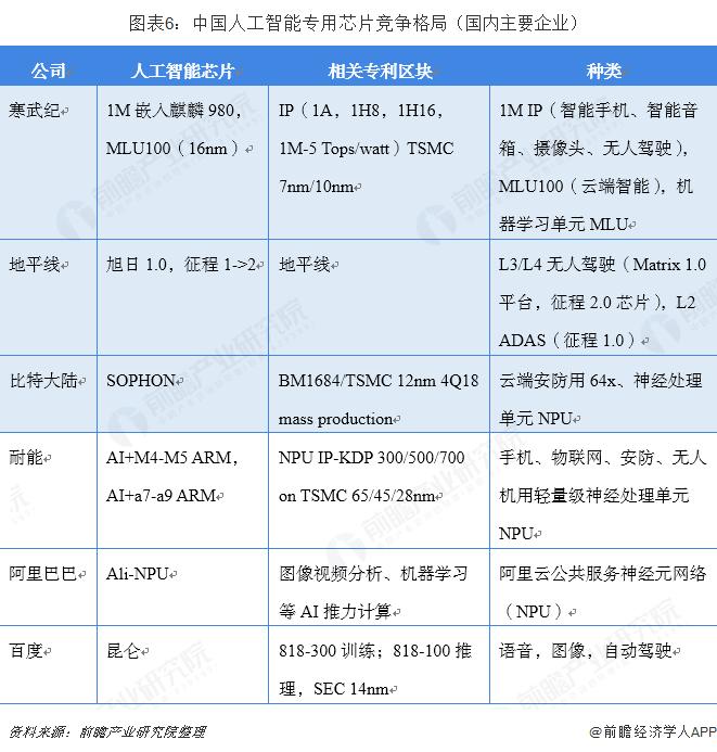 图表6:中国人工智能专用芯片竞争格局(国内主要企业)