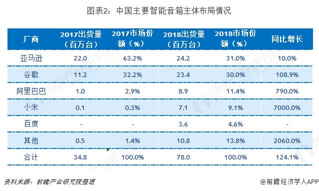 图表2:中国主要智能音箱主体布局情况